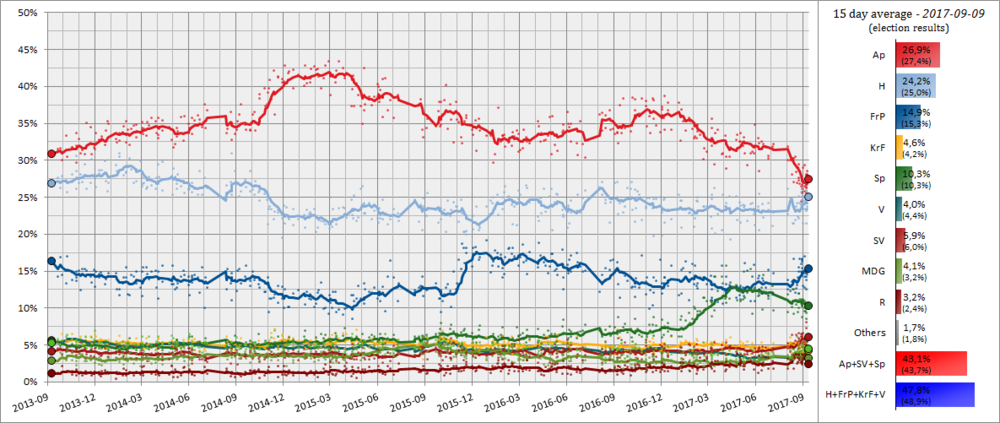 Norwegian Opinion Polling, 30 Day Moving Average, 2013-2017.png