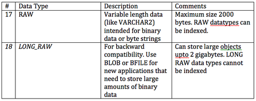 Oracle and DB2, Comparison and Compatibility/Storage Model/Data