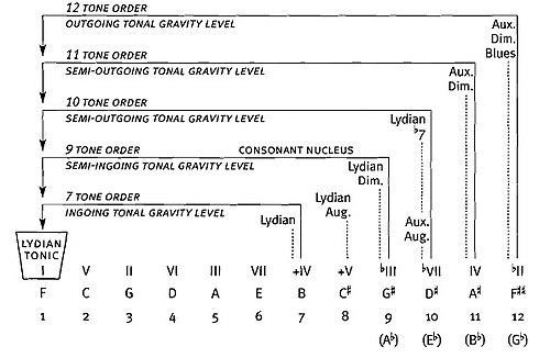 Lydian Chromatic Concept Of Tonal Organization Pdf