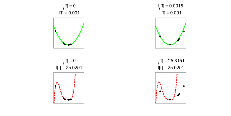 Overfitting Example with Generalization
