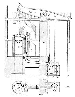 Cornish engine - Section, circa 1877