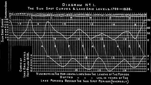 PSM V32 D389 Sun spot curves and lake erie water level 1769 1838.jpg