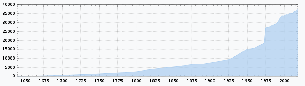 Papenburg population