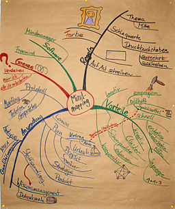 Communicate with a Mindmap