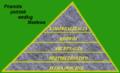 Piramida potrzeb wedlug maslowa.png