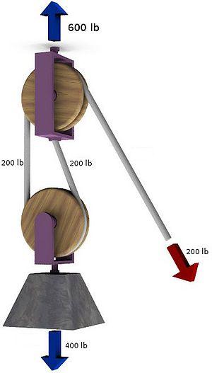 Trucker's hitch - Conceptually similar arrangement of pulleys