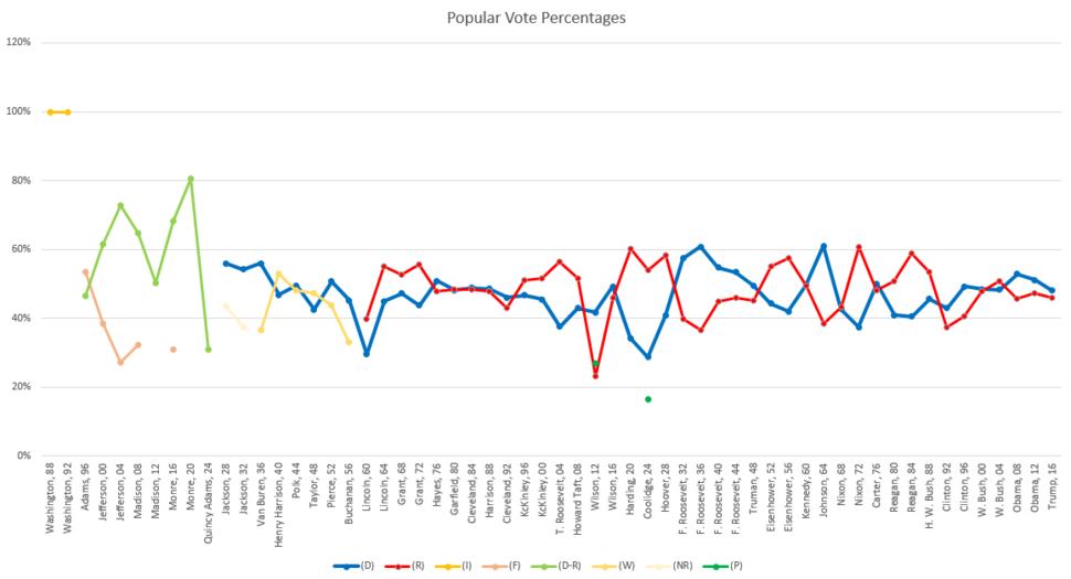 Popularvote uspresidentialelections