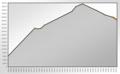 Population Statistics Glauchau.png