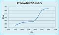 Precio CS2 US.png
