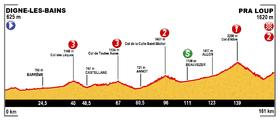 Image illustrative de l'article 17e étape du Tour de France 2015