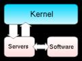 Px-Kernel-microkernel.png