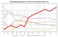 Reichstagswahlergebnisse von 1871 bis 1912 (Stimmenanteil in %).png