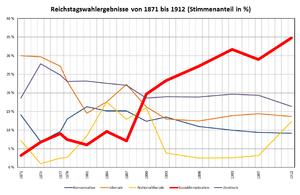 Reichstagswahlergebnisse von 1871 bis 1912