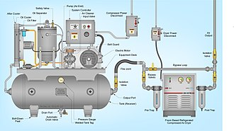 Rotary-screw compressor - Technical Illustration of Rotary-Screw Compression system