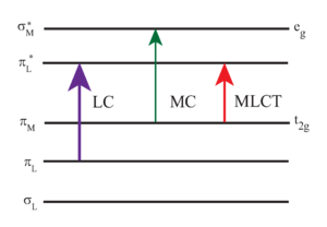 Tris(bipyridine)ruthenium(II) chloride - Image: Ruthenium bipyridyl energy level diagram