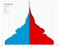 Rwanda single age population pyramid 2020.png