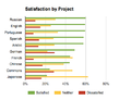 Satisfaction Poll - Satisfaction by Project.png