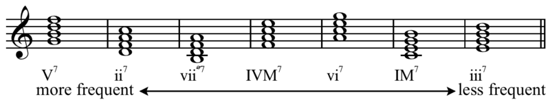 Seventh Chord Wikiwand