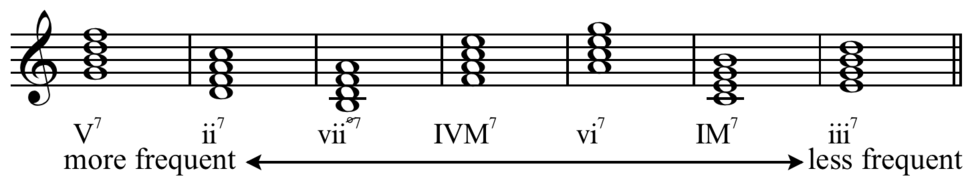 Seventh chords frequency