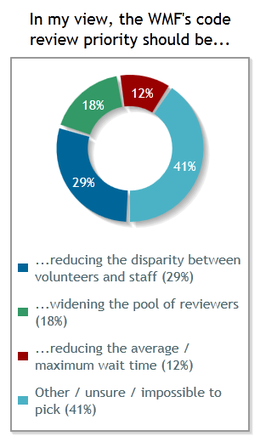 In my view, the WMF's code review priority should be...: reducing the disparity between volunteers and staff: 29%; widening the pool of reviewers: 18%; reducing the average/maximum wait time: 12%; other / unsure / impossible to pick: 41%.