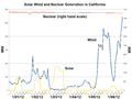 Solar Wind and Nuclear Generation in California-2012-01.png