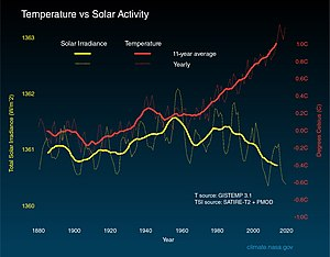 The graph shows the solar irradiance without a long-term trend. The 11-year solar cycle is also visible. The temperature, in contrast, shows an upward trend.