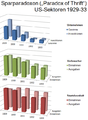 Sparparadoxon (Paradox of Thrift) US-Sektoren 1929-33.png