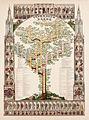 Stammbaum des Großherzoglichen Hauses Baden 1839.jpg