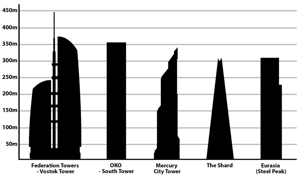 list of tallest buildings in europe wikipedia