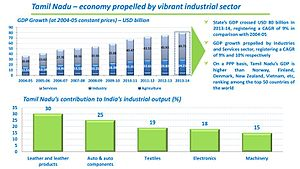 Economy of Tamil Nadu - Tamil Nadu's Contribution to India's Industrial Output
