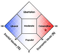 Terry Everett's political orientation based on voting record.