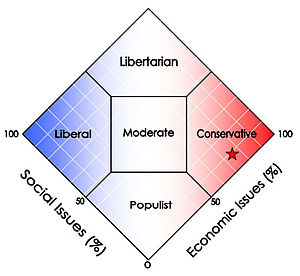 Terry Everett - Terry Everett's political orientation based on voting record