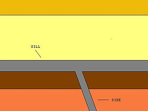 Sill (geology) - Illustration showing the difference between a dike and a sill.