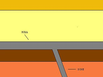 Large igneous province - Illustration showing a vertical dike and a horizontal sill.