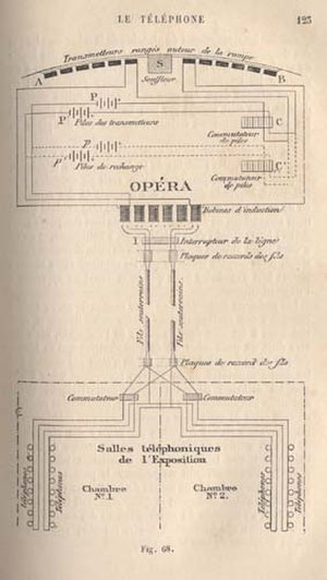 Théâtrophone - Diagram of the théâtrophone prototype at the Opera, during the World Exhibition in Paris (1881).