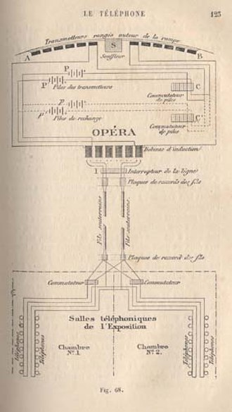 Stereophonic sound - Diagram of Clément Ader's théatrophone prototype at the Opera during the World Exhibition in Paris (1881).