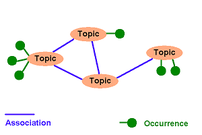 Illustration of how the three key concepts relate in the Topic Map standard. These are topic, association and occurrence.