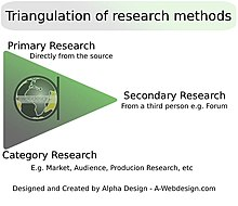 Triangulation of research methods - https://a-webdesign.com/wp-content/uploads/Triangulation-of-research-methods-300x260.jpg
