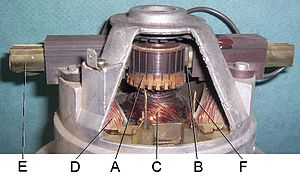 Commutator (electric) - Commutator in a universal motor from a vacuum cleaner. Parts: (A) commutator, (B) brush, (C) rotor (armature) windings, (D) stator (F) (field) windings, (E) brush guides