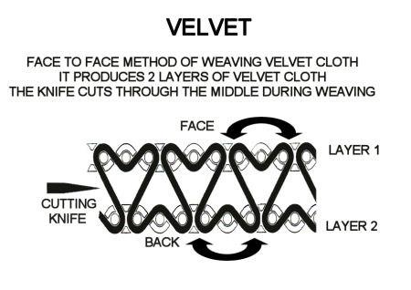 Velvet warp