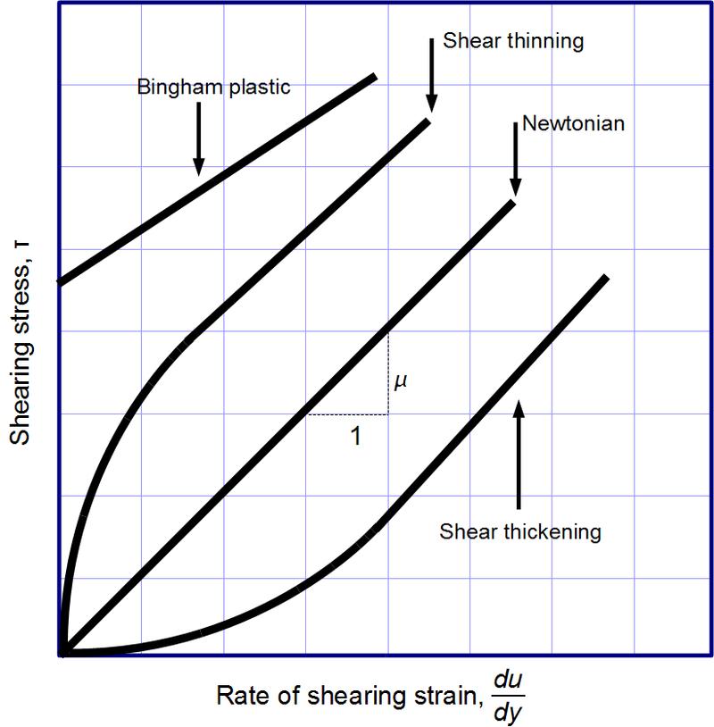 Viscous regimes chart.png