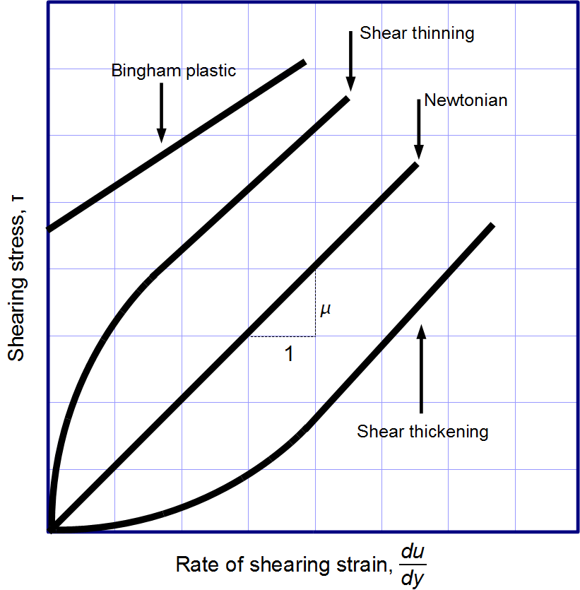 Viscous regimes chart