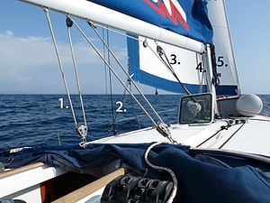 Rigging - Running rigging on a sailing yacht: 1. Main sheet 2. Jib sheet 3. Boom vang 4. Downhaul 5. Jib halyard