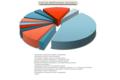 Структура обрабатывающих производств-2014.png
