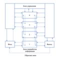 Структурно-уровневая модель с обратной связью.png