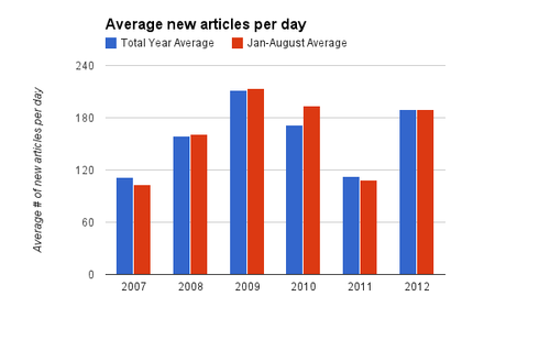 1209 ARWP average new articles.png