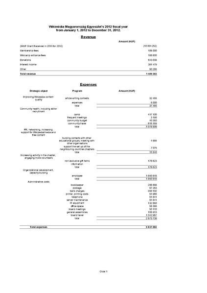 File:2012 annual financial report WMHU.pdf