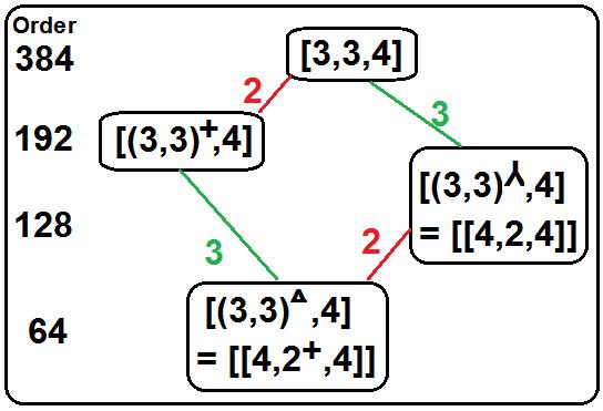 334 trionic subgroups2