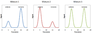 Response factor - Image: 3 mixtures of octane and nonane