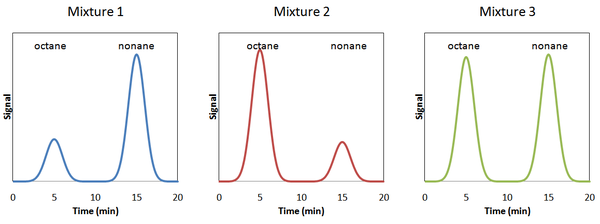 3 mixtures of octane and nonane.png